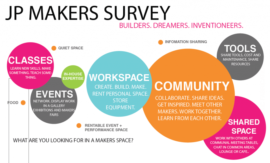 Check out our Survey Infographic! | Boston Makers
